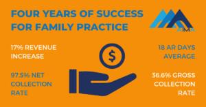 AIMA Physician Practice Revenue Increase