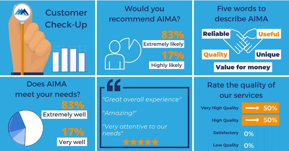 AIMA About Us Customer Feedback