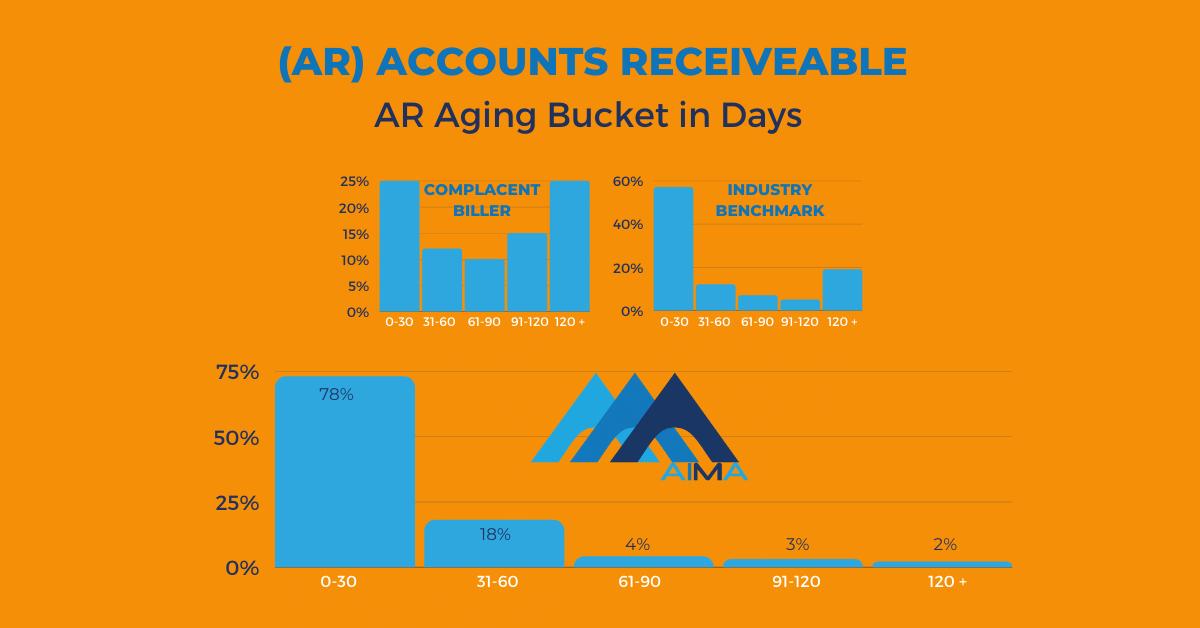 AIMA AR Aging Buckets in Days RCM