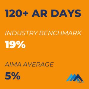 120+ AR days AIMA RCM Metrics for Success