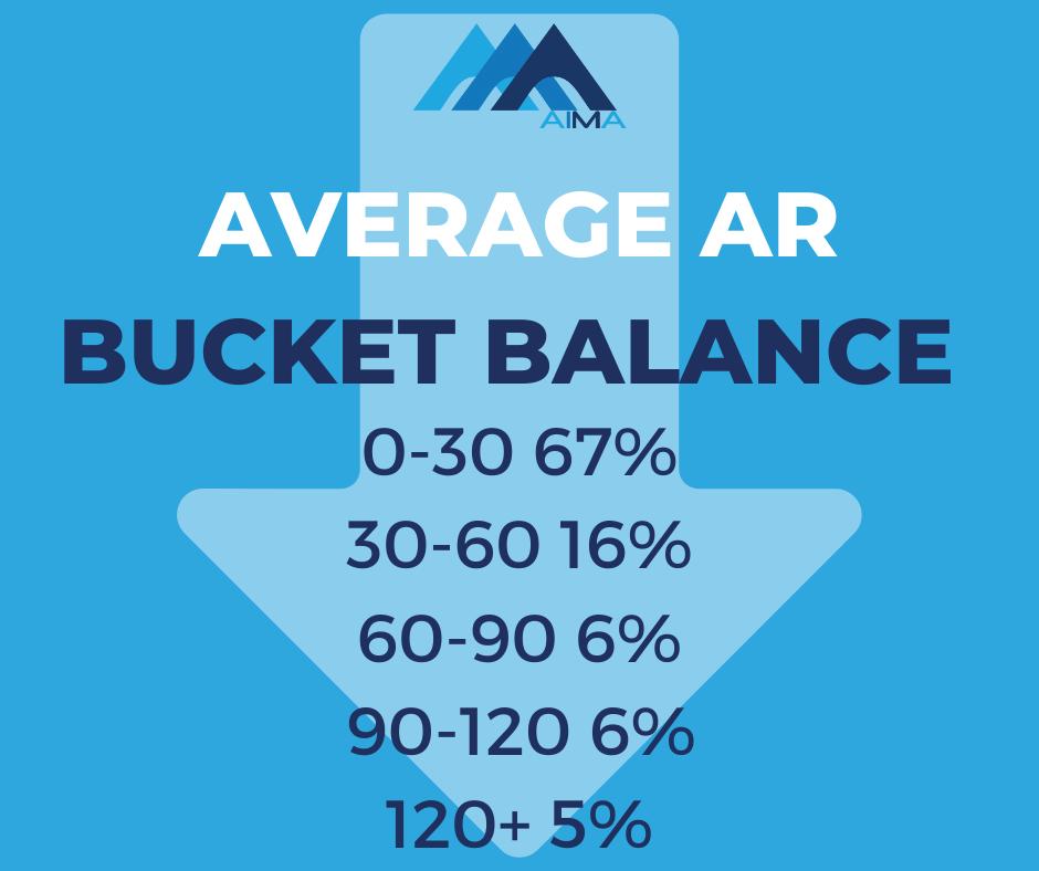 AIMA Average AR Bucket balance RCM healthcare