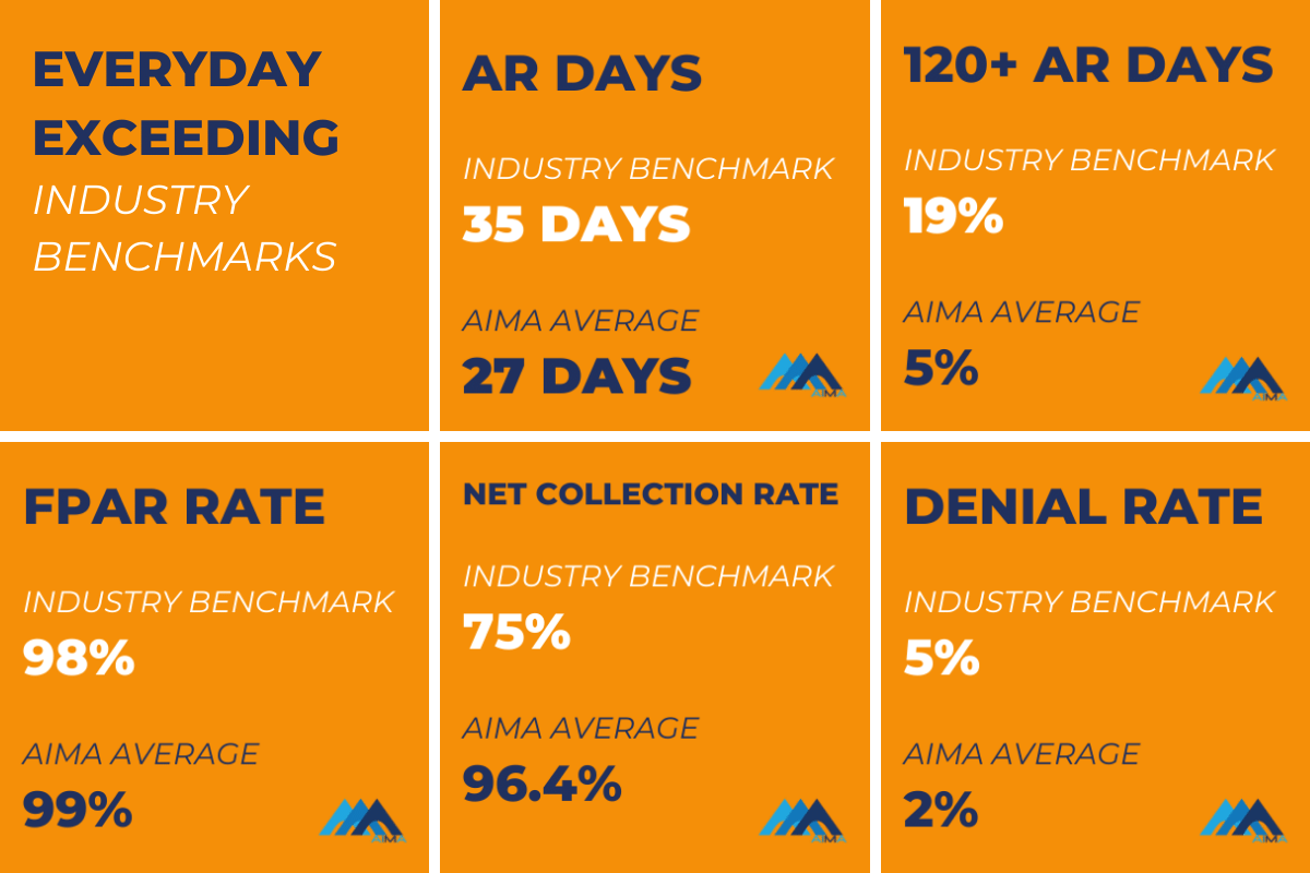 AIMA Revenue Cycle Management Our Service Exceeding Industry Benchmarks